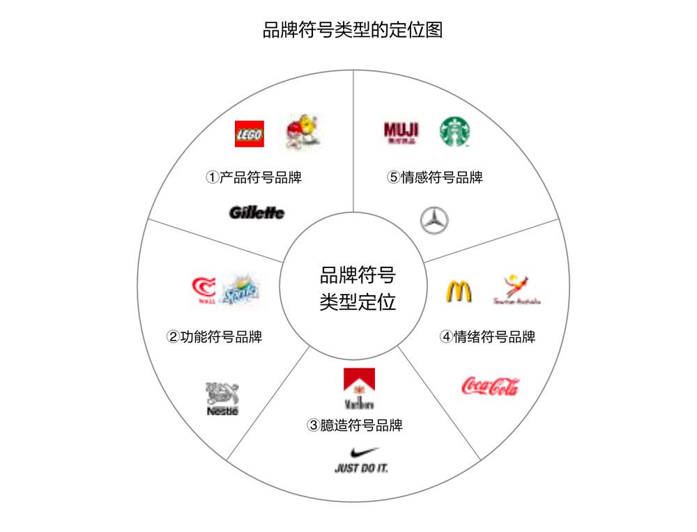 品牌设计定位的塑造方式是多样的, 需要根据品牌符号最独特、最有价值的品牌属性制定品牌设计的类型定位,这样能做到塑造品牌的差异性,有效传播,降低成本,形成品牌的价值。 品牌定位的常用方法分为以下五种:  产品符号品牌 根据品牌产品的本身独特符号制定的品牌符号,如M&M的豆子、吉列的锋利。  功能符号品牌 根据品牌产品的功能制定的品牌符号,如雪碧的清凉、雀巢的安全爱护。  臆造符号品牌 根据品牌产品的附属功能制定的品牌符号,如万宝路的牛仔 气 质 、耐 克 运 动 精 神 。  情绪符号品牌 根